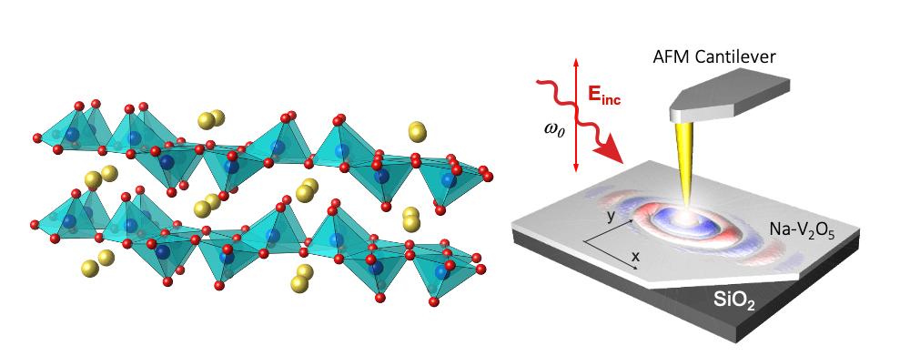 Estructura cristalina del Na-V2O5