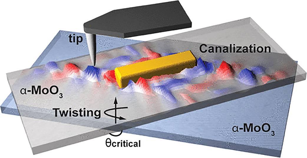 Ondas de nanoluz (polaritones) propagando a lo largo de la superficie de una estructura bicapa compuesta por dos láminas de trióxido de Molibdeno, girada una respecto de la otra. La propagación de nanoluz es visualizada utilizando una punta metálica con un radio nanométrico. / J. Duan et al./Nano Letters